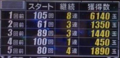 CR海物語IN沖縄4甘デジ4