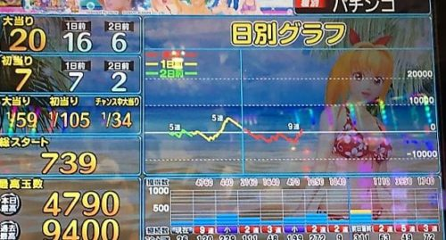 大海物語3アグネス・ラム